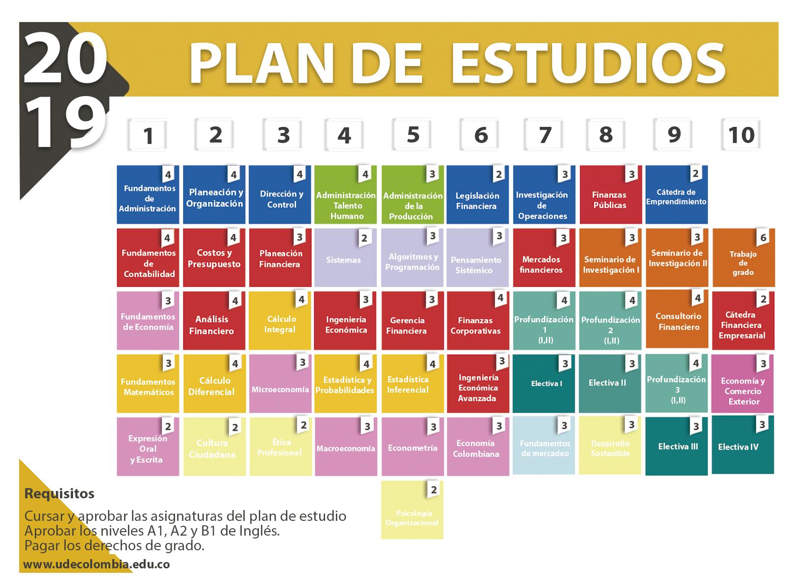 Plan de estudios Administración Financiera U de Colombia