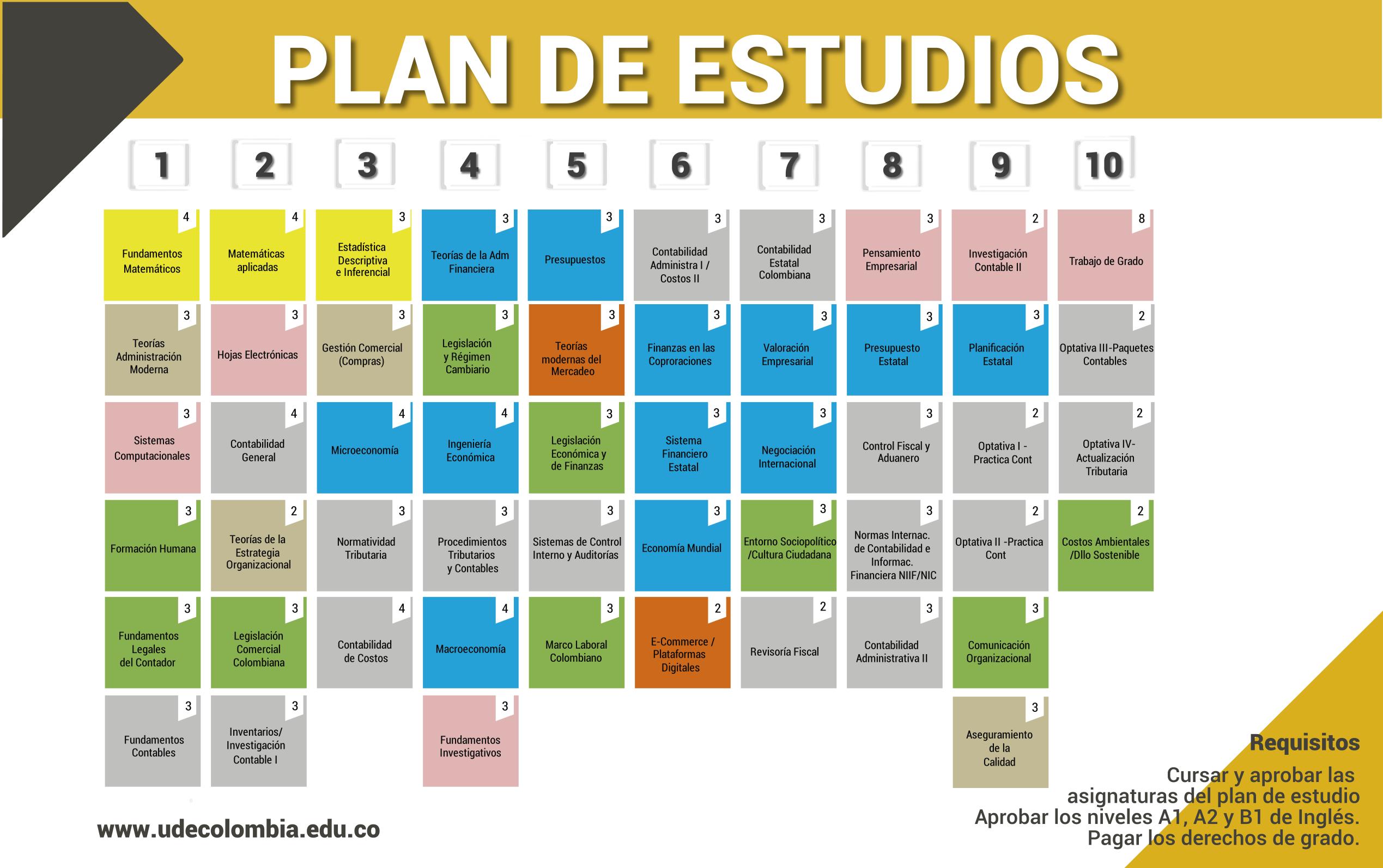 Plan de estudios Contaduría Pública U de Colombia